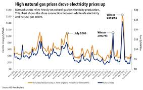 Riding The Natural Gas Roller Coaster Worcester Business