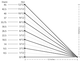 Avalanche Slope Angle Chart 2019
