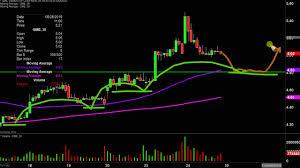 GameStop Corp. - $GME Stock Chart ...