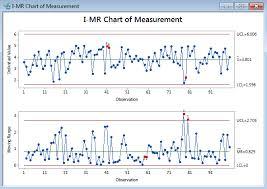 Ir Chart With Minitab Lean Sigma Corporation