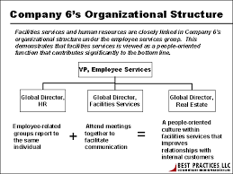 Personnel Recruitment Organizational Structure For