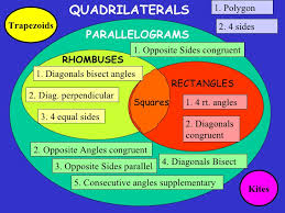 Parallelogram Venn Diagram 8 5 Trapezoid And Kites