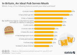 Chart In Britain An Ideal Pub Serves Meals Statista