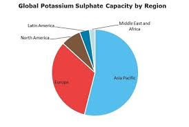 Sulphate Of Potash Price Chart Potassium Sulphate Sop 2019 World Market Outlook And
