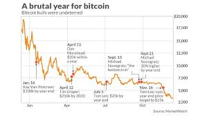 Bitcoin Peaked A Year Ago Heres A Look At 12 Months Of