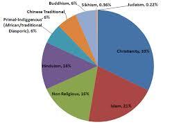 Religion Pie Chart Of India Major Religions Around The World Wordpandit