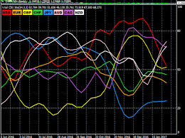How To Trad Advanced Forex Currency Strength Meter Indicator
