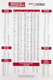 Irwin Drill Bit Size Chart Spi Decimal Chart 69811578 Msc Industrial Supply