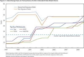 Interchange Fees Chart How Should Debit Interchange Fees Be Set Unibul Diagram