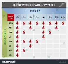 parent blood types chart paternity blood type chart www miifotos com