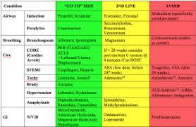 Medication Chart For Pregnancy Emdocs Net Emergency Medicine Educationsafe Unsafe