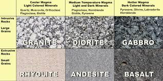 Identifying Igneous Rocks The Happy Scientist