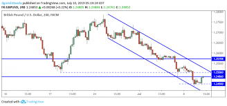 Gbp Usd Daily Forecast British Pound Tries To Bounce From