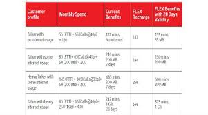 Vodafone Unveils Flex Plans For Pre Paid Users Across India