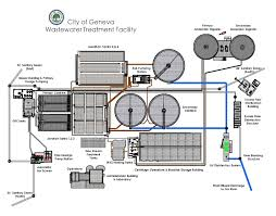 Water Treatment Plant Design Related Image Water Treatment Plant Design Plants
