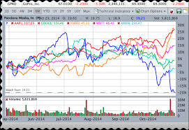 Stockmarketeye Blogcompare Stock Charts To Make Better Stock