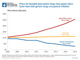 Medicine Chart For Seniors How Will The Rising Cost Of Prescription Drugs Affect Medicare