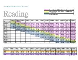 I Ready Placement Table Chart