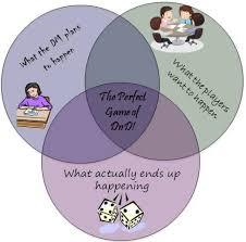 Girl Venn Diagram Girls Are Geeks The Perfect Dnd Game A Venn Diagram