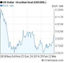 Usd Brl 6 Months Chart Chartoasis Com