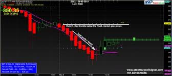 Nifty Future Live Chart With Automatic Buy Sell Signals