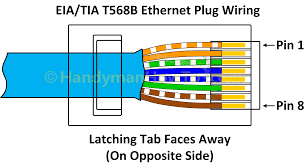 rj45 connector wiring ethernet annavernon how to wire a cat6 rj45 ethernet plug handymanhowto com