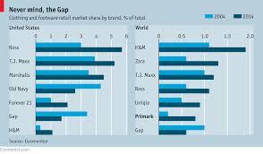 Primark Size Chart The Economist