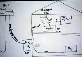 i have internet only service via comcast, whose signal enters Comcast Wiring Diagrams Cable connect a jumper cable to f and a jumper cable to g, then f and g to the diplexer inputs and the output of the diplexer to the hdtv Comcast Internet Hookup Diagram