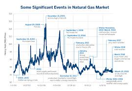 Natural Gas Price Chart Are Crude Oil Natural Gas Prices Linked Cme Group