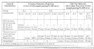 Usgs Soil Classification Chart Figure 5 8 From Soil Classification Section I Unified Soil