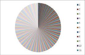 Circular Chart Of Euclidean Distance Amino Acids Download