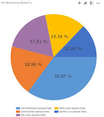 Tip Chart 2018 Tip 1095 Add Percentage Labels To Pie Charts Dynamics