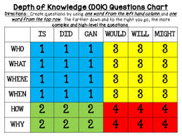 Knowledge Chart Depth Of Knowledge Dok Generating Questions Chart