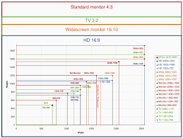 Monitor Resolution Chart Handy Chart Of Monitor Aspect Ratios And Resolutions