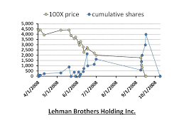 Lehman Brothers Stock Chart 2008 My Big Loss On Lehman Brothers Holdings Inc Small