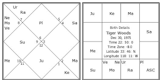 Tiger Woods Astrology Chart Tiger Woods Birth Chart Tiger Woods Kundli Horoscope By