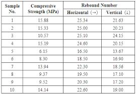Application Of Rebound Hammer Method For Estimating