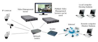 are ip cameras better than analog cctv cameras kintronics ip camera system diagram crop 800
