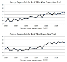 Charts Of The Day Wine Heat Edition