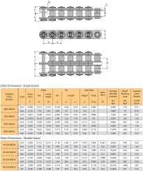 Roller Chain Tensile Strength Chart Stainless Steel Mega Chain