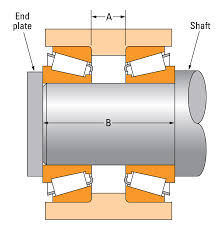 Bca Bearing Set Chart Setting Techniques For Tapered Roller Bearings Pte