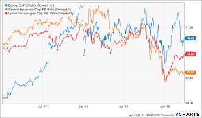 Boeing Stock Chart Yahoo Boeing Buy The Fear The Boeing Company Nyse Ba