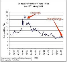 Va Mortgage Rate History Chart Va Mortgage Rate Trends Best Mortgage In The World