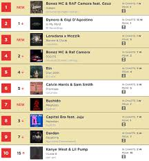 Top 10 Rap Charts German Rap Rules The Charts Ist Das Unser Ernst