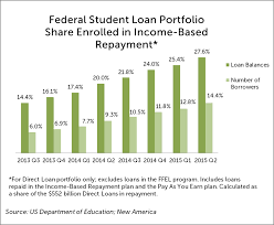 What Does Income Based Repayment For Student Loans Cost