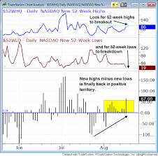 Stock Market 52 Week Chart