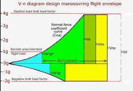 loading diagram aircraft electrical work wiring diagram \u2022 trailer loading diagrams excel tutorial don t fly real fast rh recreationalflying com 53 foot trailer loading diagram dishwasher loading diagram