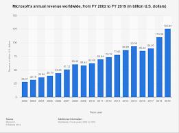 Microsoft Revenue 2002 2019 Statista