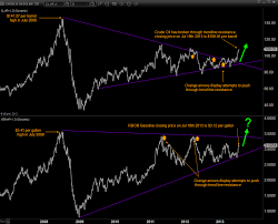 Rbob Gasoline Chart How To Use Chart Patterns Higher Gas Prices