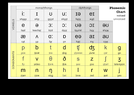Ipa Chart Voiced And Voiceless Native English Spain Phonetics